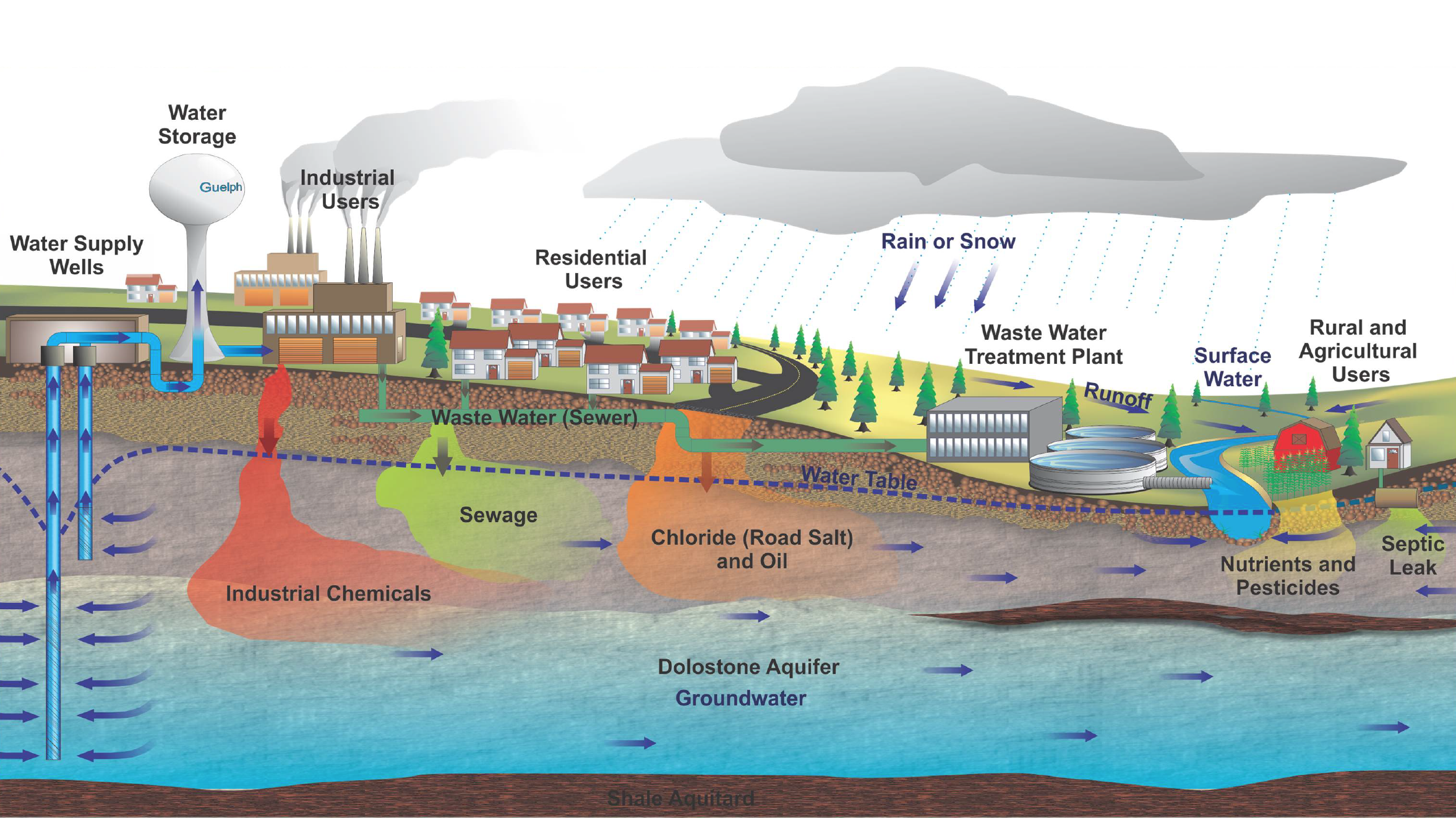 Water cycle diagram with definitions free download wiring diagram gu2076u2070 institute for groundwater research innovative research topics guelph water cycle diagram water cycle illustration water cycle runoff thecheapjerseys Images